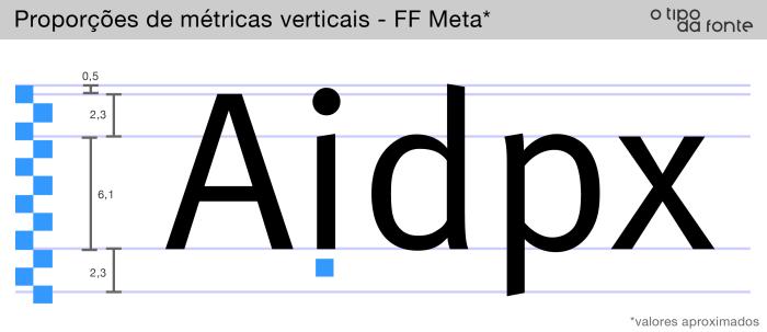 metricas_verticais_meta.png